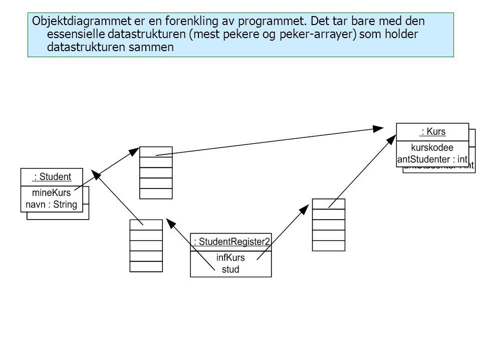 Objektdiagrammet er en forenkling av programmet. Det tar bare med den essensielle datastrukturen (mest pekere og peker-arrayer) som holder datastruktu