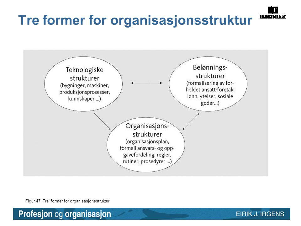 Figur 47. Tre former for organisasjonsstruktur Tre former for organisasjonsstruktur