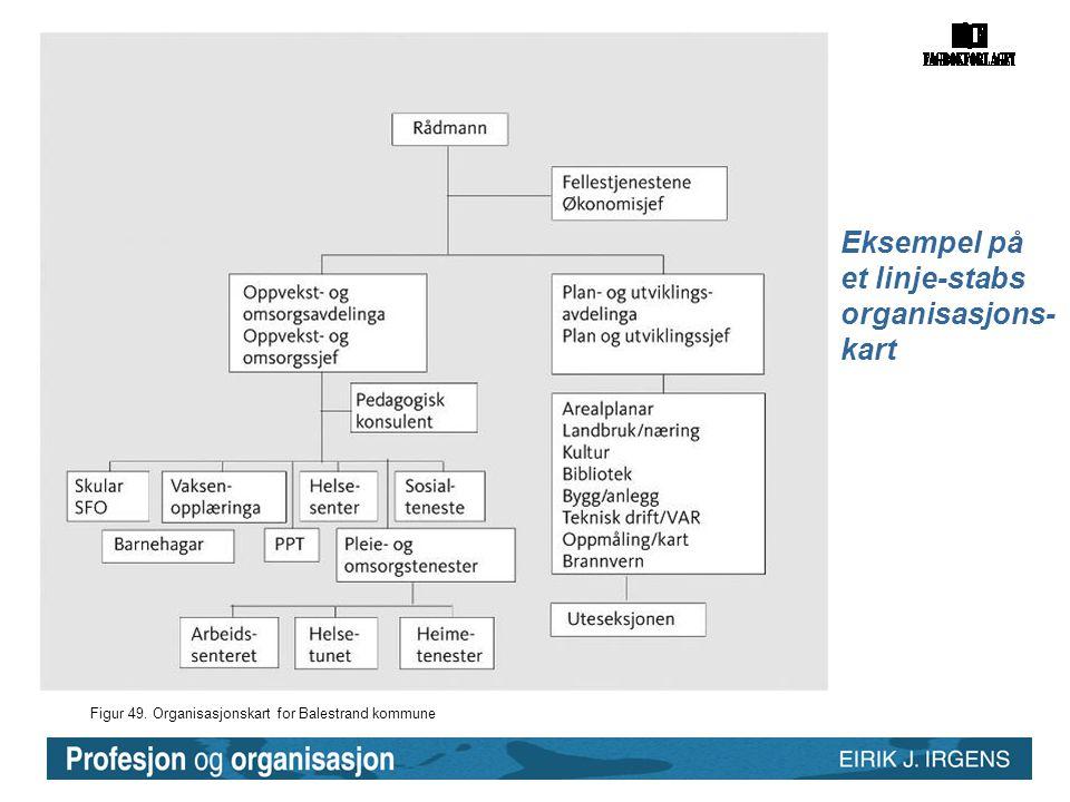 Figur 49. Organisasjonskart for Balestrand kommune Eksempel på et linje-stabs organisasjons- kart
