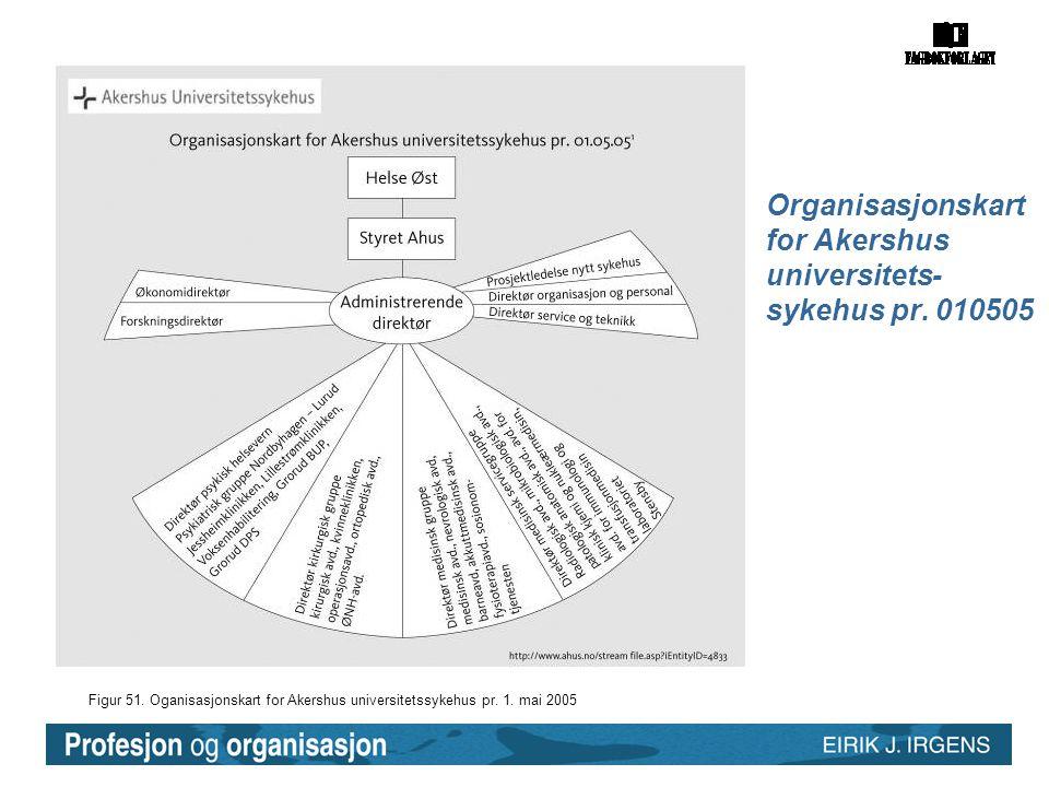 Figur 51. Oganisasjonskart for Akershus universitetssykehus pr. 1. mai 2005 Organisasjonskart for Akershus universitets- sykehus pr. 010505