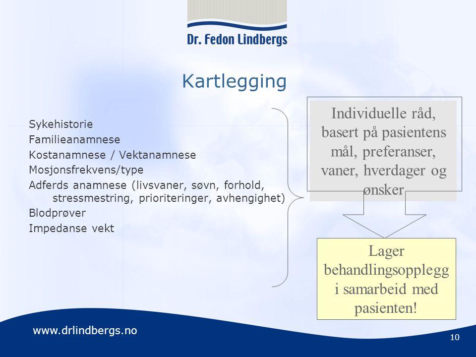 www.drlindbergs.no Kartlegging Sykehistorie Familieanamnese Kostanamnese / Vektanamnese Mosjonsfrekvens/type Adferds anamnese (livsvaner, søvn, forhol
