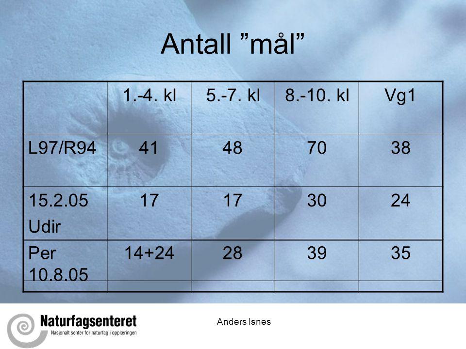 """Anders Isnes Antall """"mål"""" 1.-4. kl5.-7. kl8.-10. klVg1 L97/R9441487038 15.2.05 Udir 17 3024 Per 10.8.05 14+24283935"""