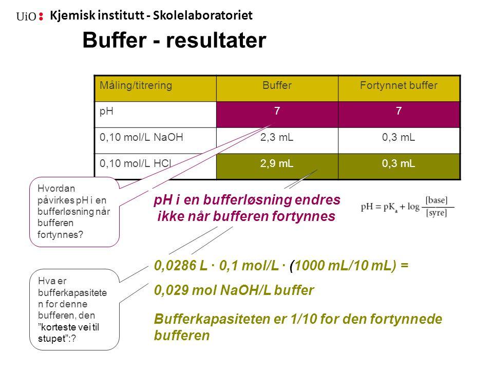 Kjemisk institutt - Skolelaboratoriet Buffer - resultater Måling/titreringBufferFortynnet buffer pH77 0,10 mol/L NaOH2,3 mL0,3 mL 0,10 mol/L HCl2,9 mL
