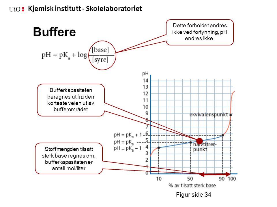 Kjemisk institutt - Skolelaboratoriet Buffere Figur side 34 Dette forholdet endres ikke ved fortynning, pH endres ikke. Bufferkapasiteten beregnes ut