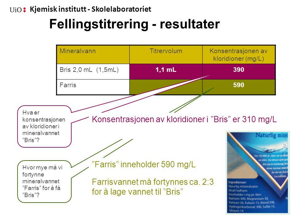 Kjemisk institutt - Skolelaboratoriet Fellingstitrering - resultater MineralvannTitrervolumKonsentrasjonen av kloridioner (mg/L) Bris 2,0 mL (1,5mL)1,