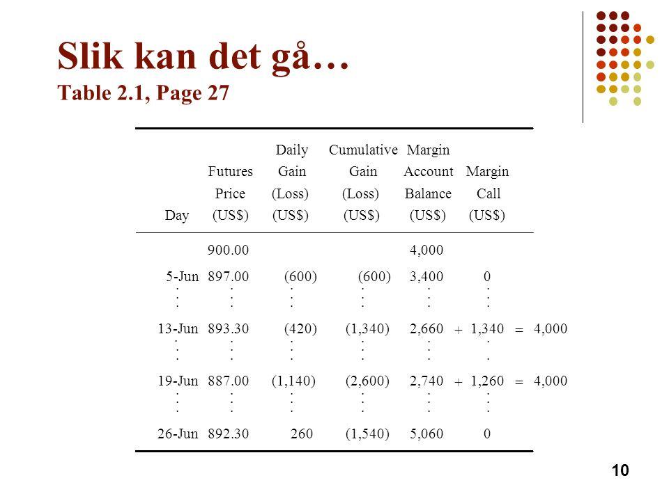Slik kan det gå… Table 2.1, Page 27 DailyCumulativeMargin FuturesGain AccountMargin Price(Loss) BalanceCall Day(US$) 900.004,000 5-Jun897.00(600) 3,40
