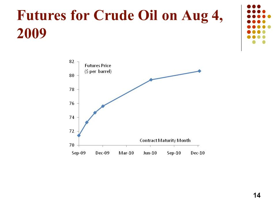 Futures for Crude Oil on Aug 4, 2009 14