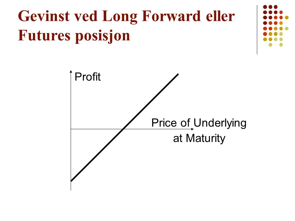 Gevinst ved Long Forward eller Futures posisjon Profit Price of Underlying at Maturity