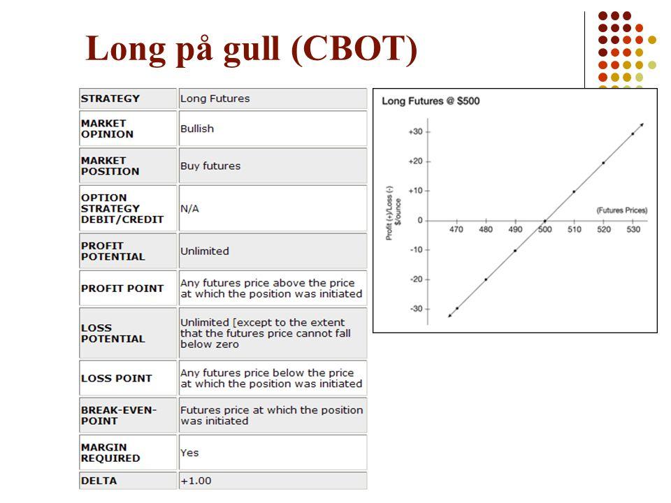 Long på gull (CBOT)
