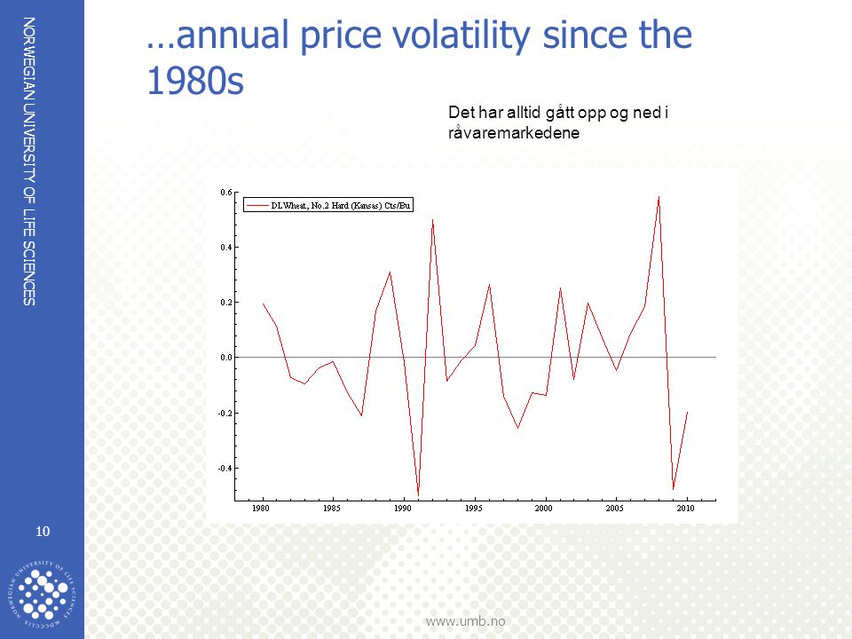 NORWEGIAN UNIVERSITY OF LIFE SCIENCES www.umb.no …annual price volatility since the 1980s 10 Det har alltid gått opp og ned i råvaremarkedene