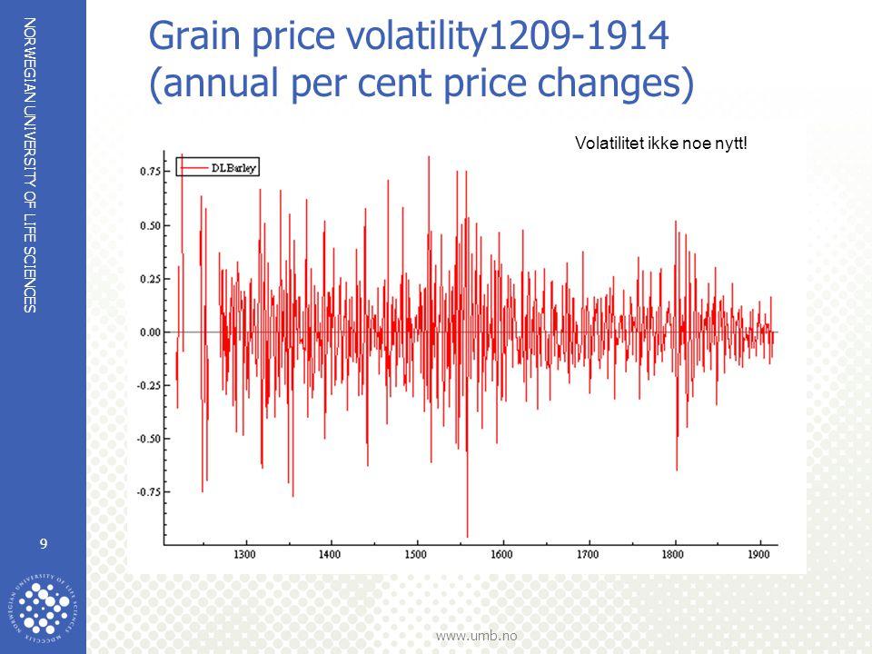 NORWEGIAN UNIVERSITY OF LIFE SCIENCES www.umb.no …annual price volatility since the 1980s 10 Det har alltid gått opp og ned i råvaremarkedene