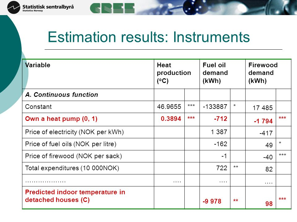 Estimation results: Instruments VariableHeat production ( o C) Fuel oil demand (kWh) Firewood demand (kWh) A. Continuous function Constant46.9655***-1