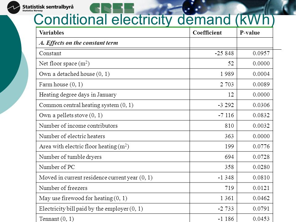 Conditional electricity demand (kWh) VariablesCoefficientP-value A. Effects on the constant term Constant-25 8480.0957 Net floor space (m 2 )520.0000