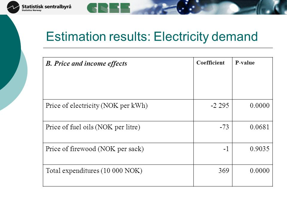 Estimation results: Electricity demand B. Price and income effects CoefficientP-value Price of electricity (NOK per kWh)-2 2950.0000 Price of fuel oil