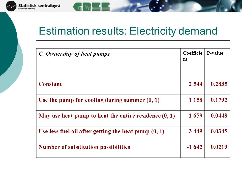 Estimation results: Electricity demand C. Ownership of heat pumps Coefficie nt P-value Constant2 5440.2835 Use the pump for cooling during summer (0,