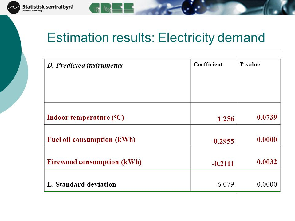 Estimation results: Electricity demand D. Predicted instruments CoefficientP-value Indoor temperature ( o C) 1 256 0.0739 Fuel oil consumption (kWh) -