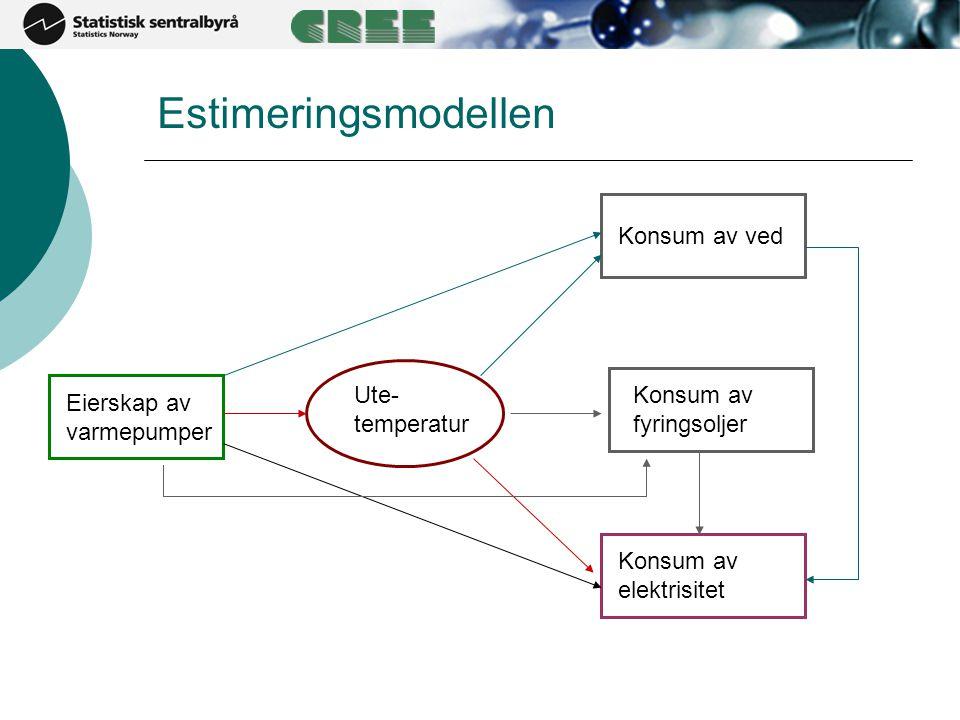 Estimeringsmodellen Eierskap av varmepumper Ute- temperatur Konsum av ved Konsum av fyringsoljer Konsum av elektrisitet
