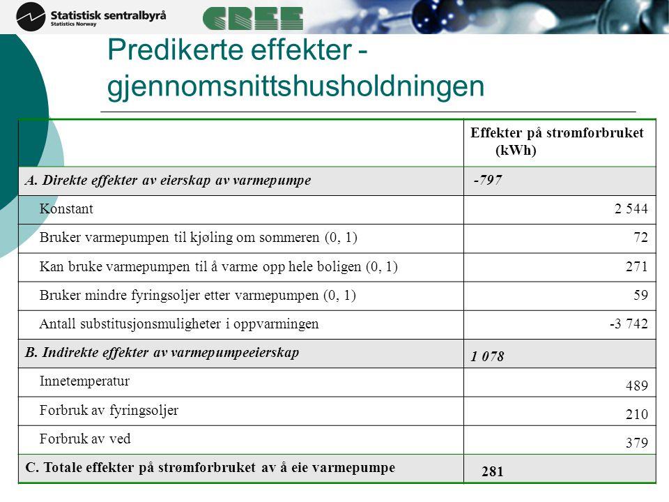 Predikerte effekter - gjennomsnittshusholdningen Effekter på strømforbruket (kWh) A.