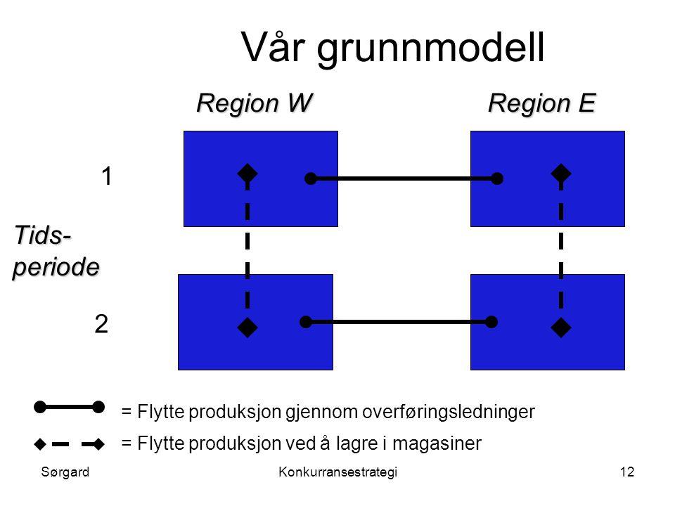 SørgardKonkurransestrategi12 Vår grunnmodell Region W Region E Tids- periode 1 2 = Flytte produksjon gjennom overføringsledninger = Flytte produksjon