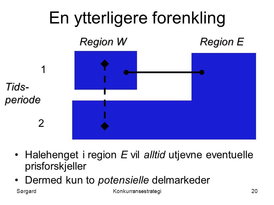 SørgardKonkurransestrategi20 En ytterligere forenkling Region W Region E Tids- periode 1 2 •Halehenget i region E vil alltid utjevne eventuelle prisfo