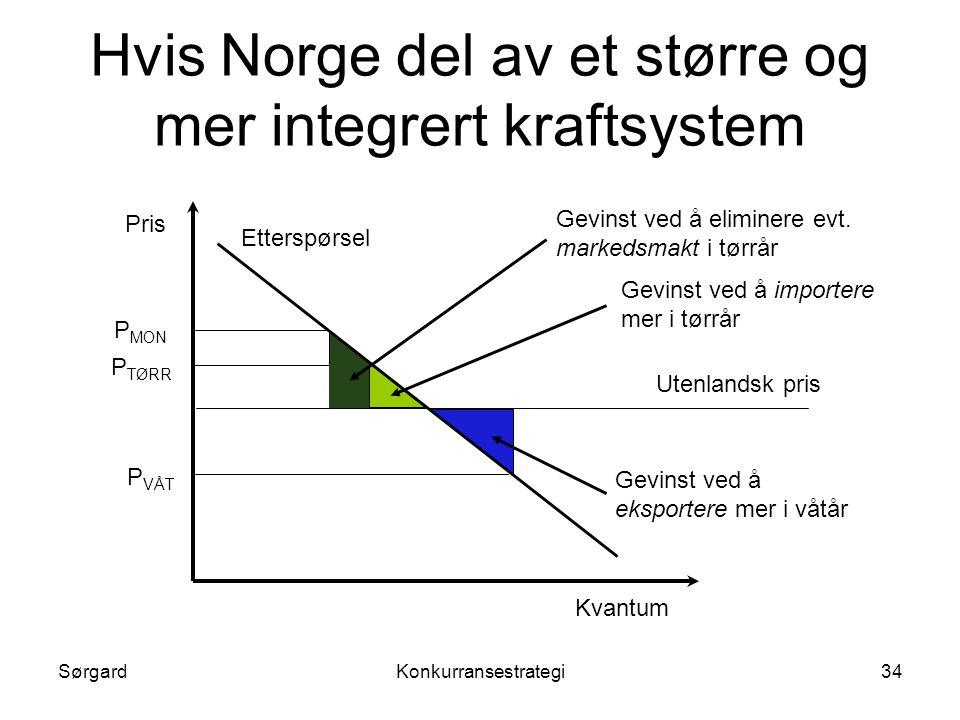 SørgardKonkurransestrategi34 Hvis Norge del av et større og mer integrert kraftsystem Utenlandsk pris Gevinst ved å eksportere mer i våtår P VÅT Gevin