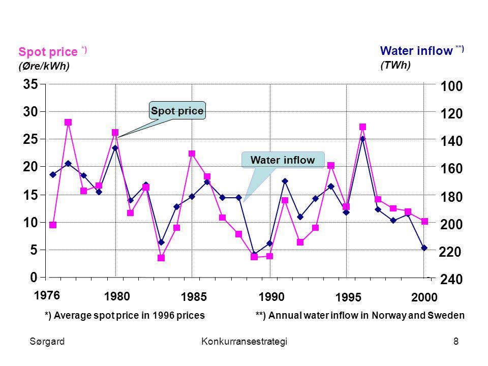 SørgardKonkurransestrategi9 Vann og kraft: Litteratur •Litteratur om det blandede systemet – termisk og vann –Scott and Read (1997), Crampes and Moreaux (2001), Bushnell (2001) –De studerer ikke effekten av høyere konsentrasjon •von der Fehr og Johnsen (2002) –Reint vannkraftsystem –Sammenligner perfekt konkurranse og markedsmakt –Numeriske simuleringer •Skaar og Sørgard (2002) –Effekt av oppkjøp i et vannkraftsystem –Imperfekt konkurranse før og etter oppkjøpet –Utvider til termisk produksjon i en region •Mathiesen (2002) –Reint vannkraftsystem –Numeriske simuleringer