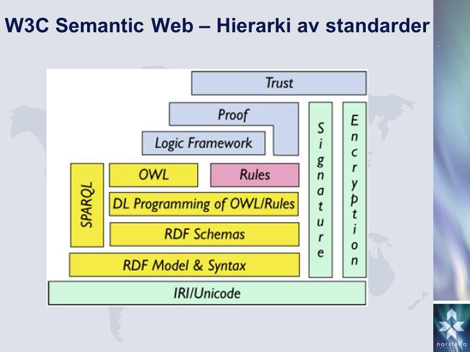 W3C Semantic Web – Hierarki av standarder