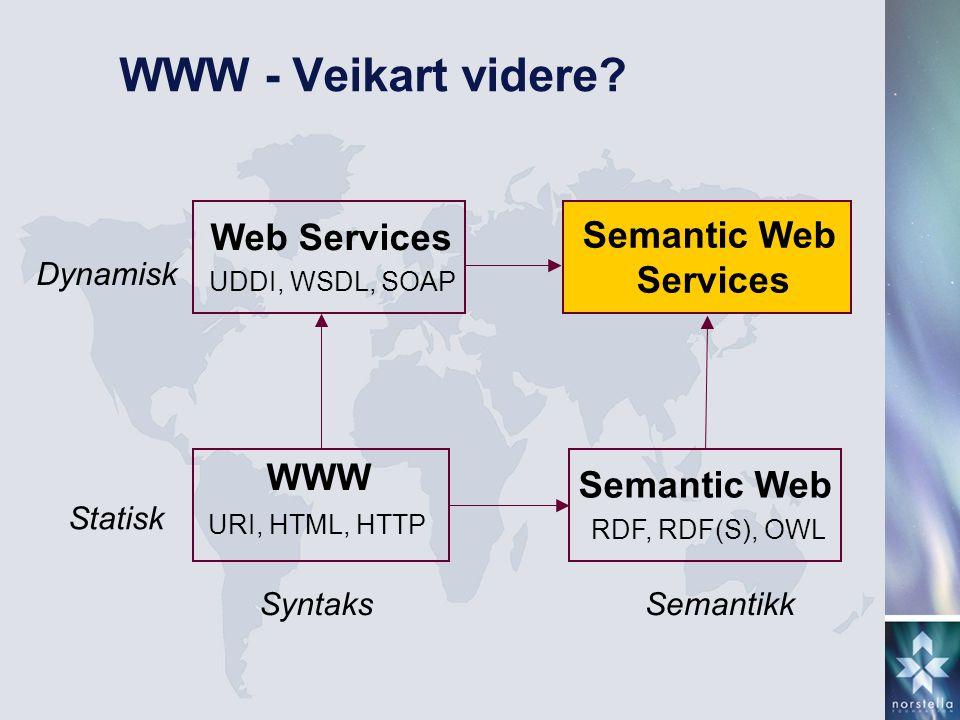 WWW - Veikart videre? Statisk URI, HTML, HTTP WWW Dynamisk UDDI, WSDL, SOAP Web Services Semantic Web Services Syntaks RDF, RDF(S), OWL Semantic Web S