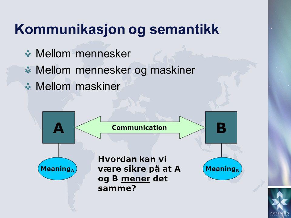 Kommunikasjon og semantikk Mellom mennesker Mellom mennesker og maskiner Mellom maskiner AB Meaning A Communication Meaning B Hvordan kan vi være sikr
