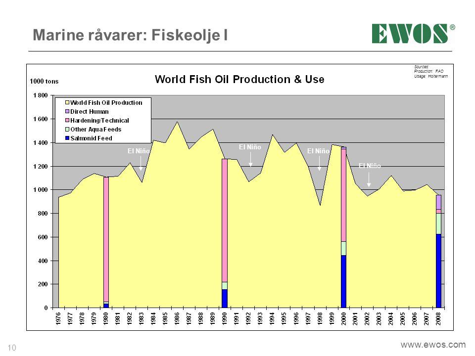 10 www.ewos.com Marine råvarer: Fiskeolje I Sources: Production: FAO Usage: Holtermann El Niño