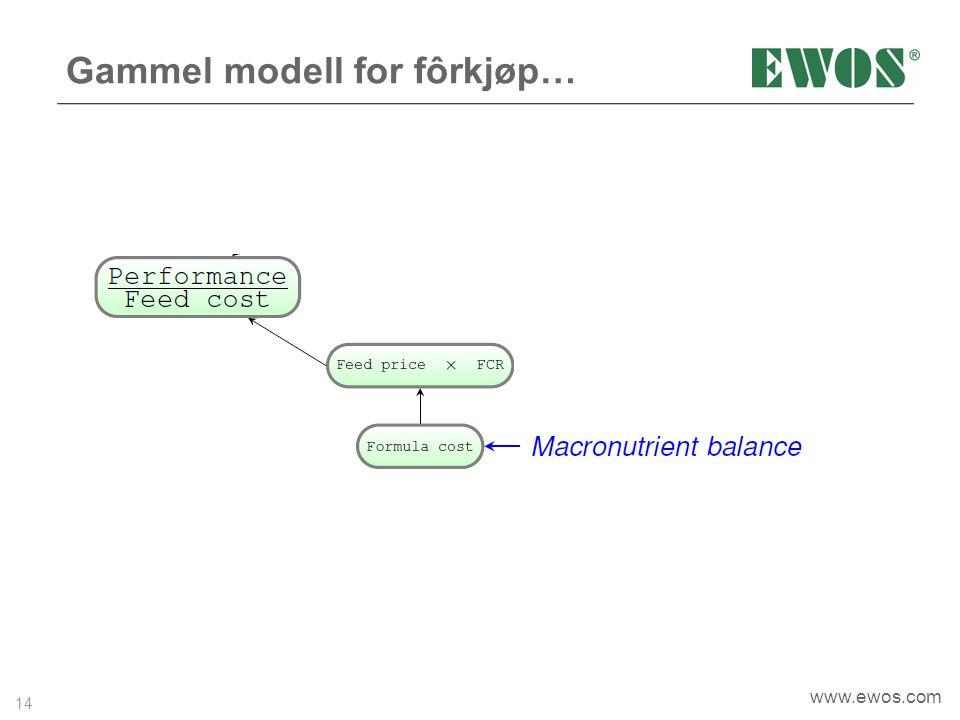 14 www.ewos.com Gammel modell for fôrkjøp…