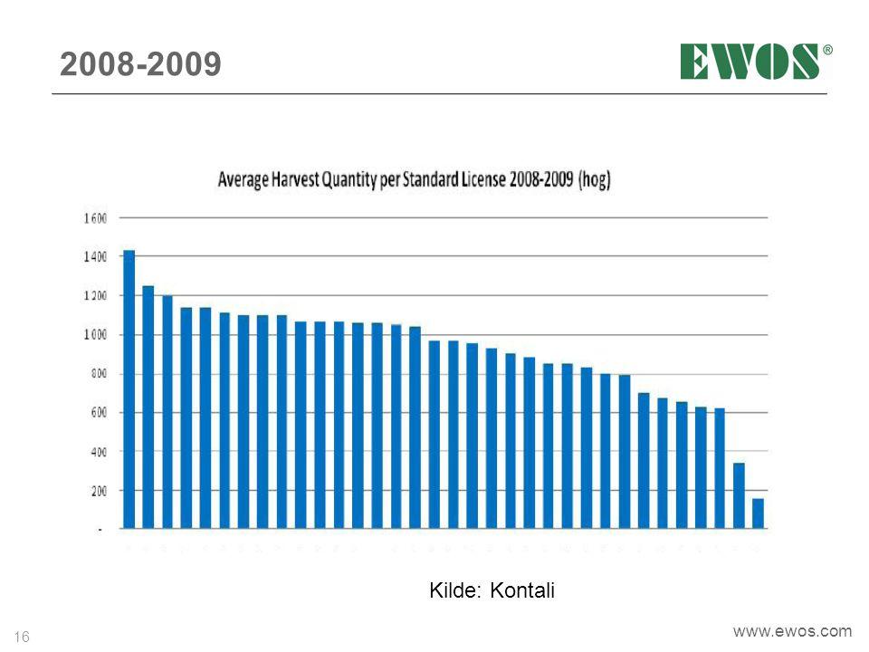 16 www.ewos.com 2008-2009 Kilde: Kontali