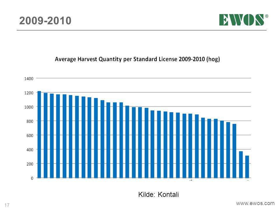 17 www.ewos.com 2009-2010 Kilde: Kontali