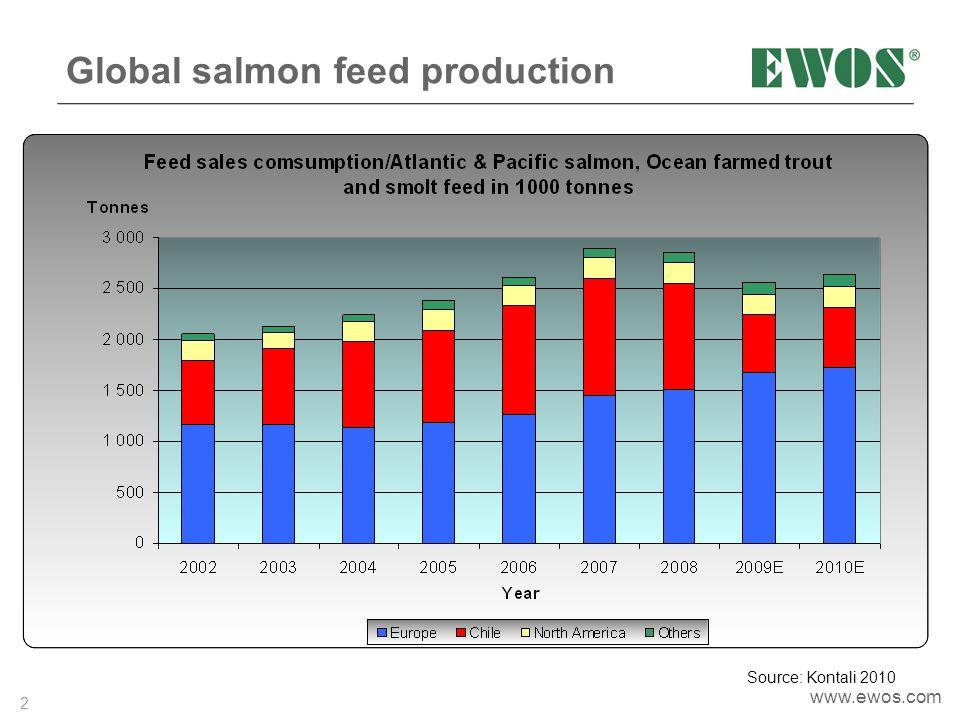 2 www.ewos.com Global salmon feed production Source: Kontali 2010