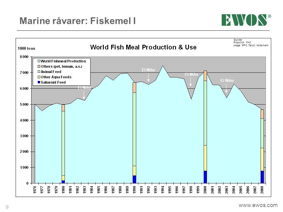 9 www.ewos.com Marine råvarer: Fiskemel I El Niño Sources: Production: FAO Usage: IFFO, Talcon, Holtermann El Niño
