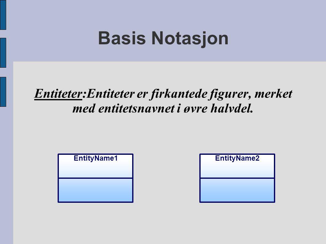 Basis Notasjon Entiteter:Entiteter er firkantede figurer, merket med entitetsnavnet i øvre halvdel. EntityName2EntityName1
