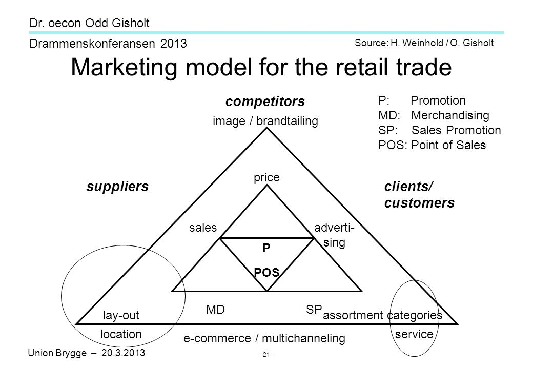 Union Brygge – 20.3.2013 Drammenskonferansen 2013 Dr. oecon Odd Gisholt - 21 - Marketing model for the retail trade competitors image / brandtailing p
