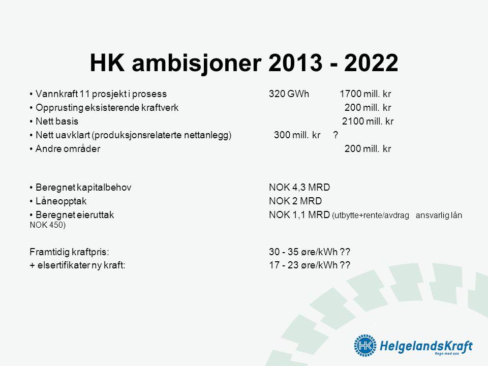 HK ambisjoner 2013 - 2022 • Vannkraft 11 prosjekt i prosess320 GWh 1700 mill. kr • Opprusting eksisterende kraftverk 200 mill. kr • Nett basis 2100 mi