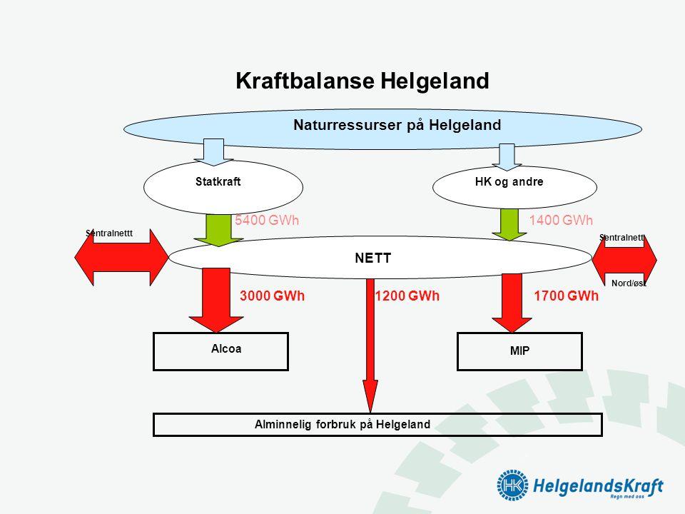 Kraftbalanse Helgeland Statkraft HK og andre NETT 5400 GWh1400 GWh Naturressurser på Helgeland Alcoa MIP Alminnelig forbruk på Helgeland 3000 GWh1200