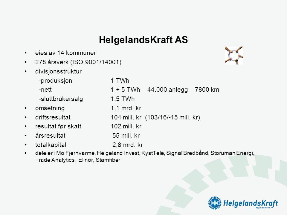 HelgelandsKraft AS •eies av 14 kommuner •278 årsverk (ISO 9001/14001) •divisjonsstruktur -produksjon 1 TWh -nett1 + 5 TWh 44.000 anlegg 7800 km -slutt
