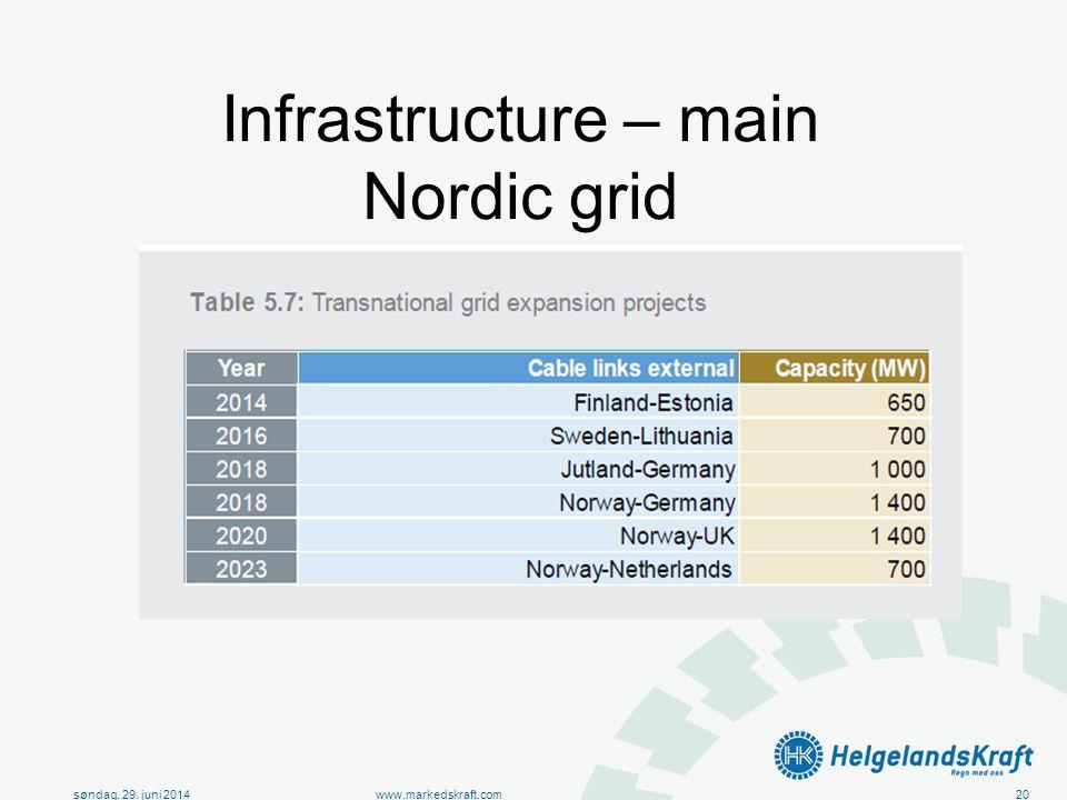 søndag, 29. juni 2014www.markedskraft.com20 Infrastructure – main Nordic grid