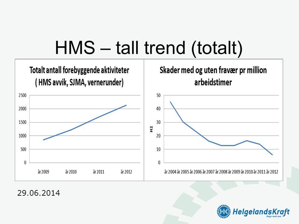 HMS – tall trend (totalt) 29.06.2014