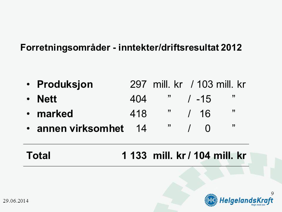 """Forretningsområder - inntekter/driftsresultat 2012 •Produksjon297mill. kr / 103 mill. kr •Nett404""""/ -15 """" •marked418""""/ 16"""" •annen virksomhet14""""/ 0"""" To"""