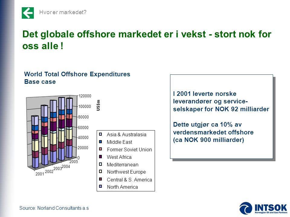 Hvor er markedet? Det globale offshore markedet er i vekst - stort nok for oss alle ! Asia & Australasia Middle East Former Soviet Union West Africa M