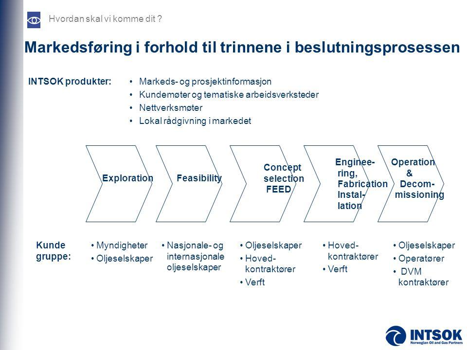 Markedsføring i forhold til trinnene i beslutningsprosessen Hvordan skal vi komme dit ? Exploration Feasibility Concept selection FEED Enginee- ring,
