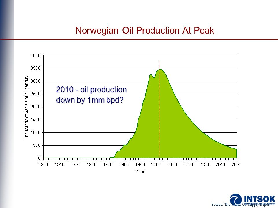 Norwegian Oil Production At Peak Source: The World Oil Supply Report 2010 - oil production down by 1mm bpd?