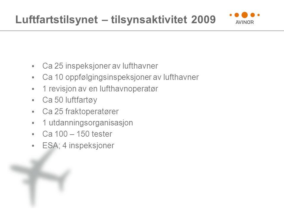 Luftfartstilsynet – tilsynsaktivitet 2009 • Ca 25 inspeksjoner av lufthavner • Ca 10 oppfølgingsinspeksjoner av lufthavner • 1 revisjon av en lufthavn