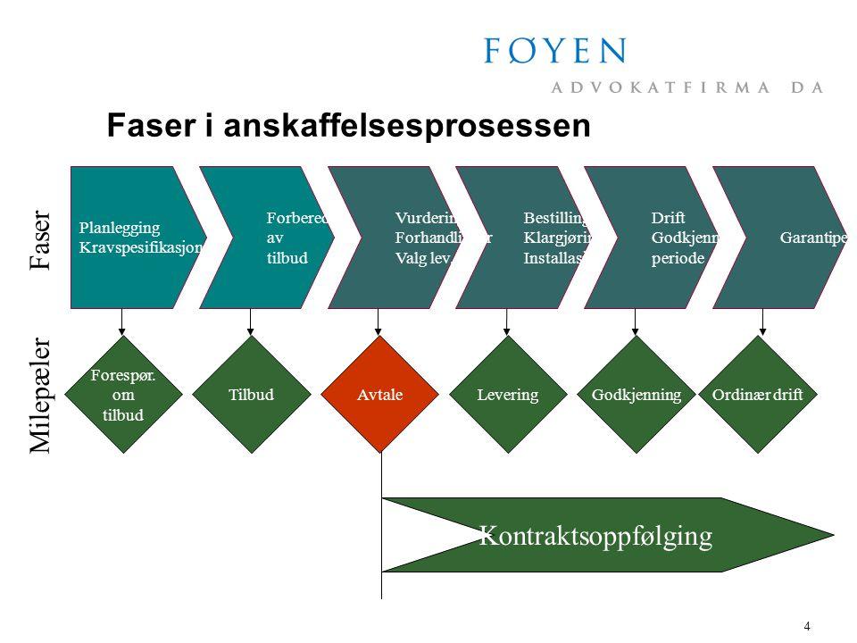4 Faser i anskaffelsesprosessen Planlegging Kravspesifikasjon Forberedelse av tilbud Bestillingstid Klargjøring Installasjon Forespør.