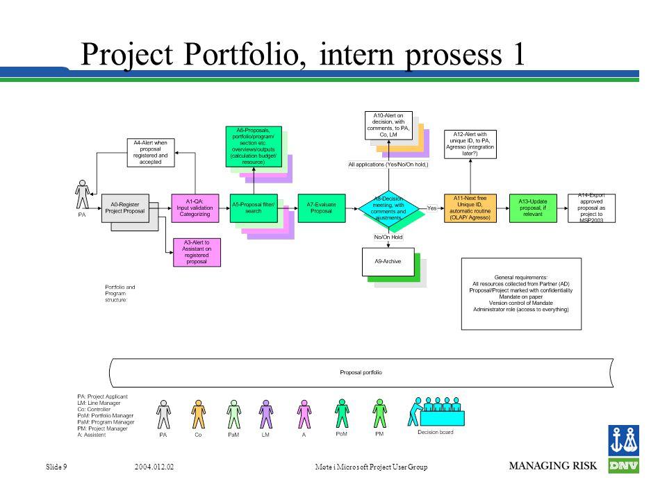 2004.012.02Møte i Microsoft Project User Group Slide 9 Project Portfolio, intern prosess 1