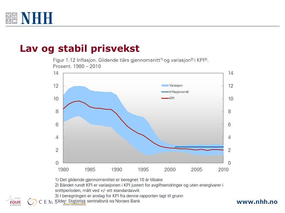 www.nhh.no Lav og stabil prisvekst
